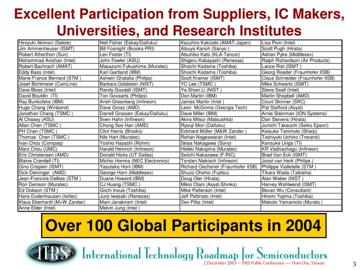 Excellent participation from suppliers ic makers universities and research institutes