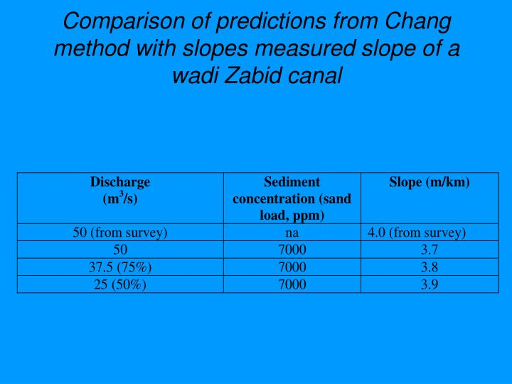 Comparison of predictions from Chang method with slopes measured slope of a wadi Zabid canal