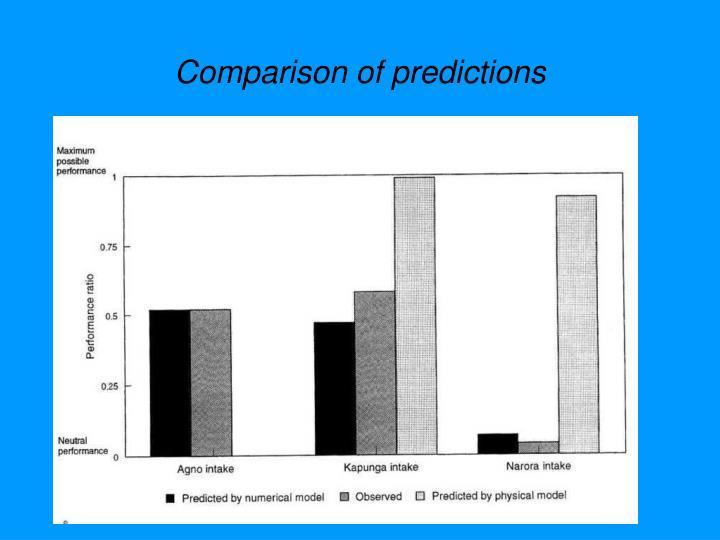 Comparison of predictions