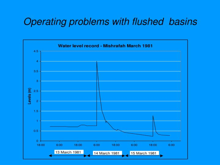 Operating problems with flushed  basins
