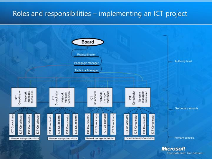 Roles and responsibilities implementing an ict project