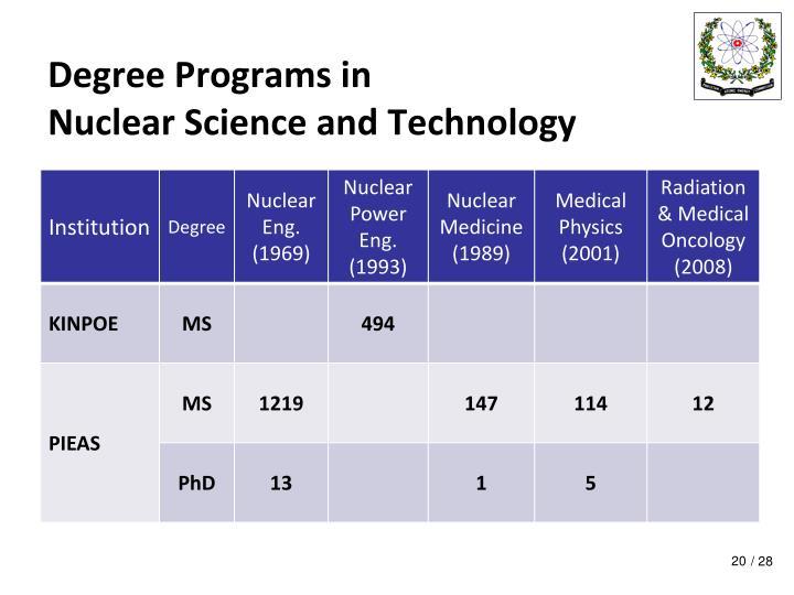 Degree Programs in
