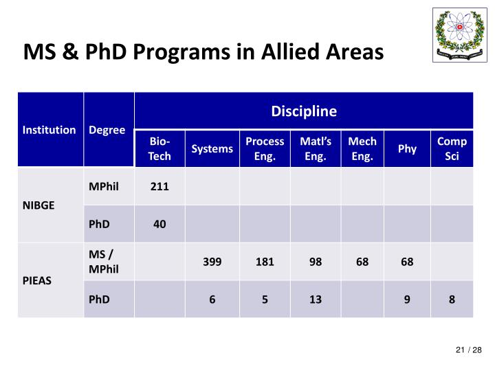 MS & PhD Programs in Allied Areas