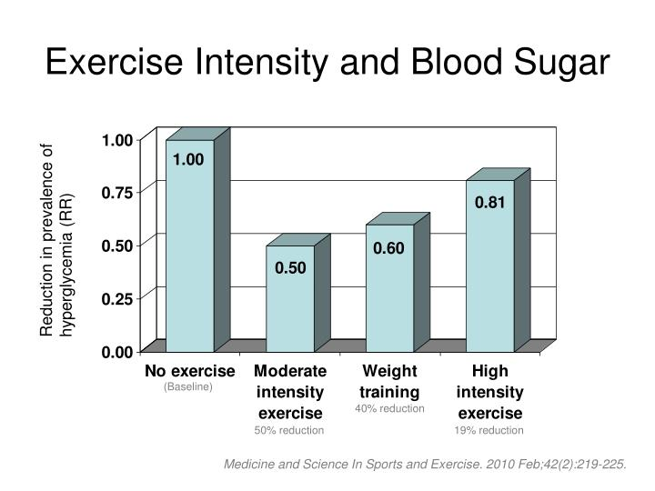 exercise intensity and blood sugar