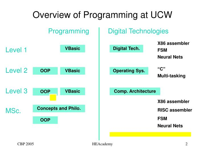 Overview of programming at ucw