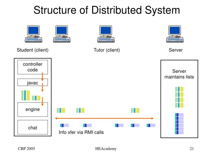 Structure of Distributed System