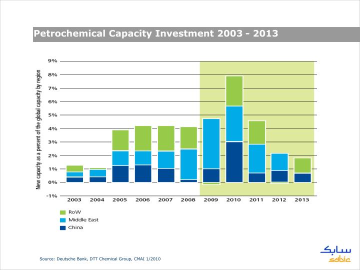 Petrochemical Capacity Investment 2003 - 2013