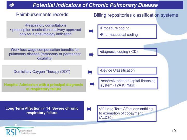 Respiratory consultations