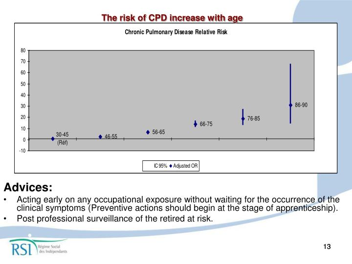 The risk of CPD increase with age