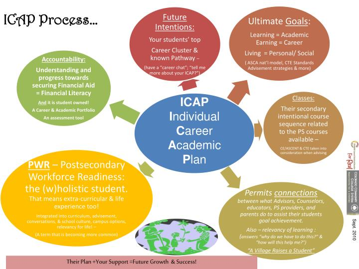 accounting career pathways Careers in accounting a career in accounting means you will have the opportunity to work within almost any industry imaginable compensation varies according to level of education, certification and specializations, but in general, accountants are well paid.