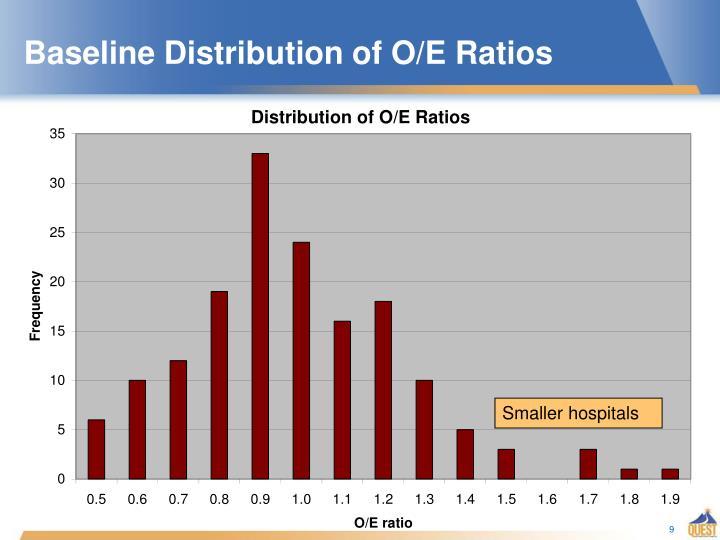 Baseline Distribution of O/E Ratios