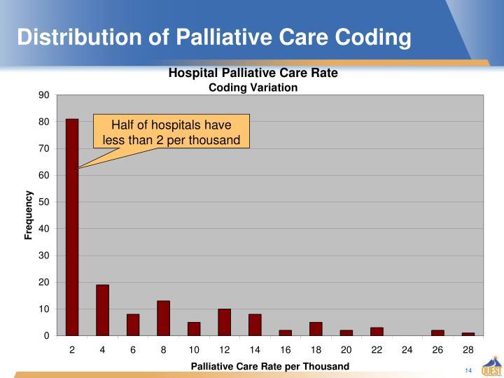 Distribution of Palliative Care Coding