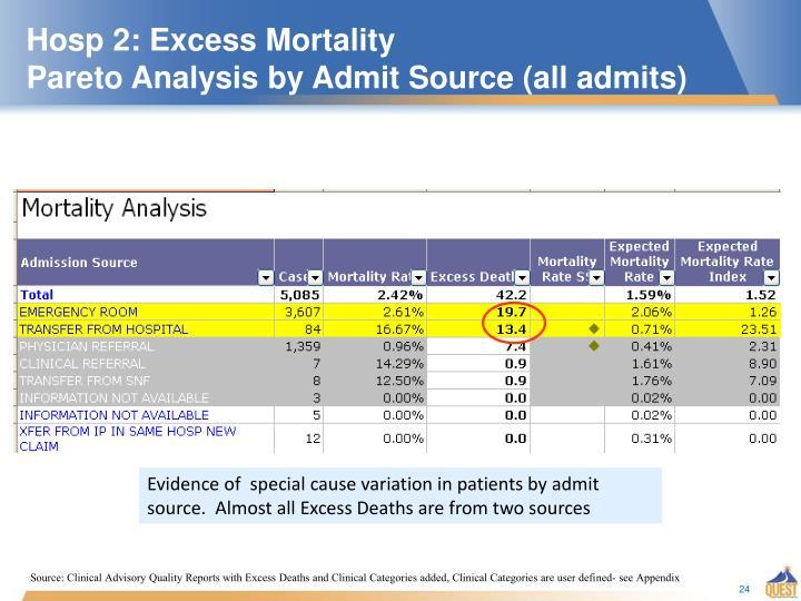 Hosp 2: Excess Mortality