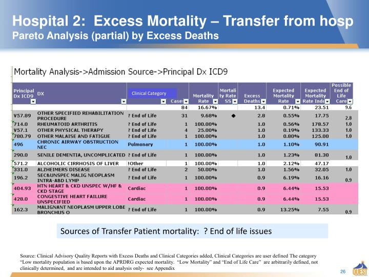 Hospital 2:  Excess Mortality – Transfer from hosp