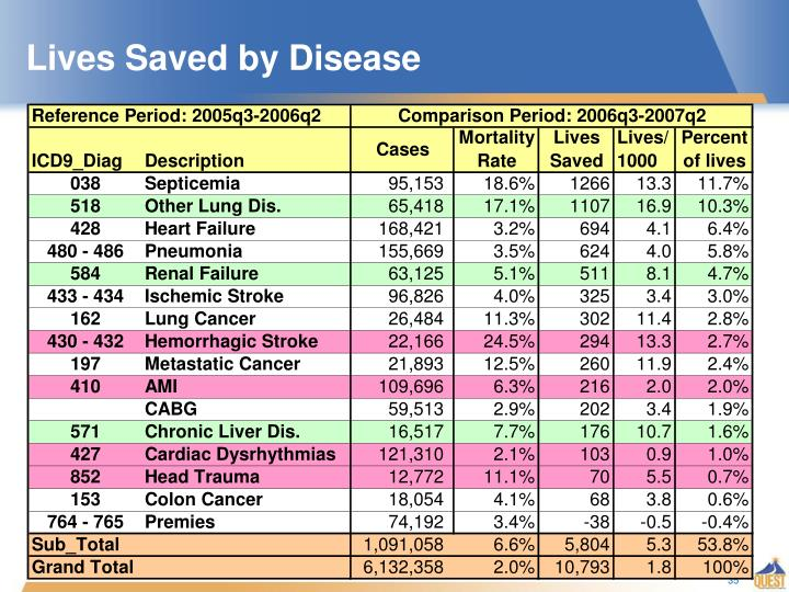 Lives Saved by Disease