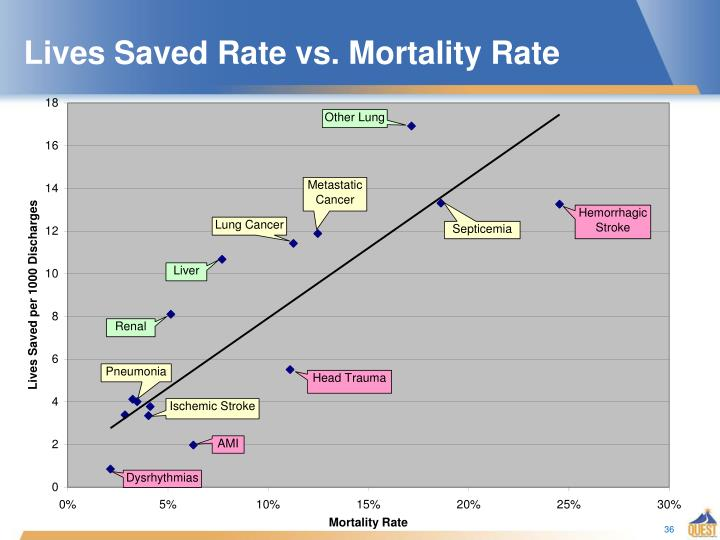 Lives Saved Rate vs. Mortality Rate