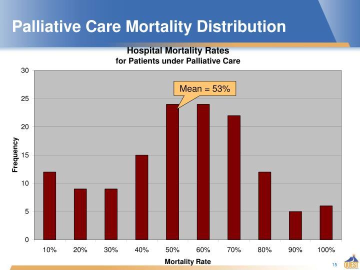 Palliative Care Mortality Distribution