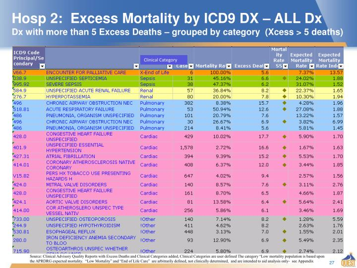 Hosp 2:  Excess Mortality by ICD9 DX – ALL Dx