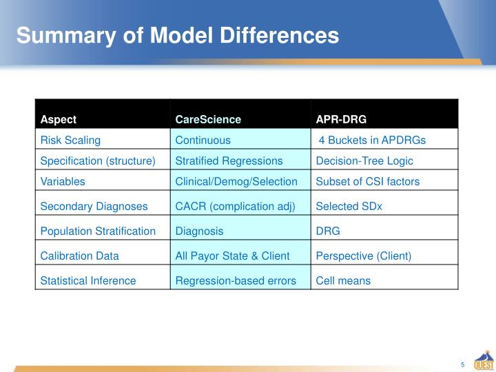 Summary of Model Differences