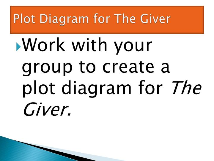 Ppt the giver by lois lowry day 9 powerpoint presentation id3124178 plot diagram for the giver ccuart Choice Image
