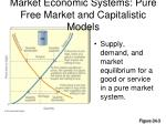 market economic systems pure free market and capitalistic models