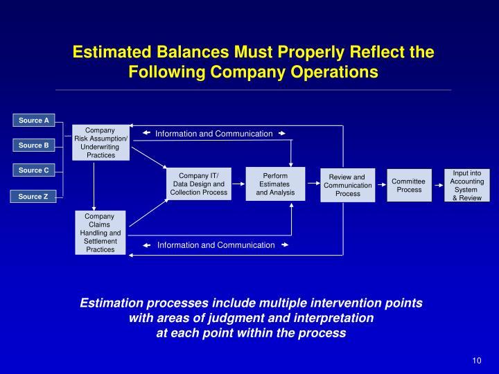 Estimated Balances Must Properly Reflect the Following Company Operations