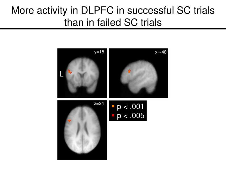 More activity in DLPFC in successful SC trials than in failed SC trials