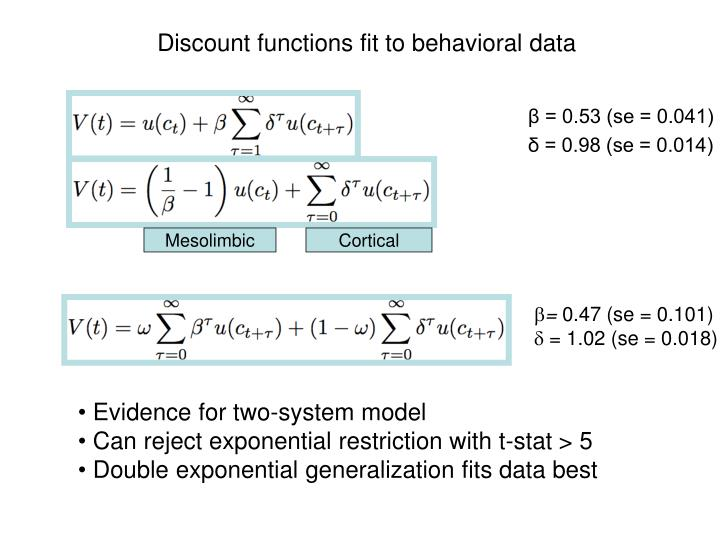 Discount functions fit to behavioral data