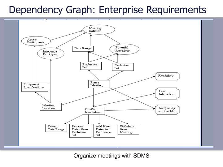 Dependency Graph: Enterprise Requirements