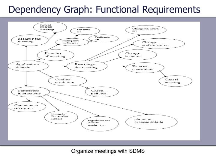 Dependency Graph: Functional Requirements