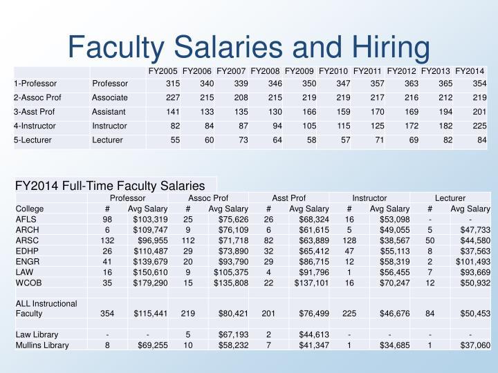 Faculty salaries and hiring1