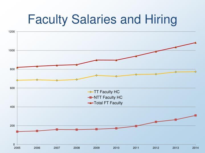 Faculty Salaries and Hiring
