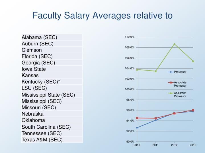 Faculty Salary Averages relative to