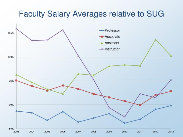 Faculty Salary Averages relative to SUG