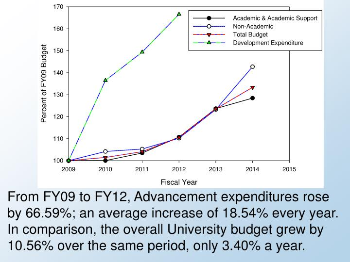 From FY09 to FY12,