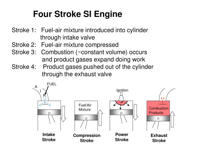 description of a four stroke internal Animated engines four stroke, animated illustration and description of the four stroke engine the basics of 4 stroke internal combustion engines xorl ,.