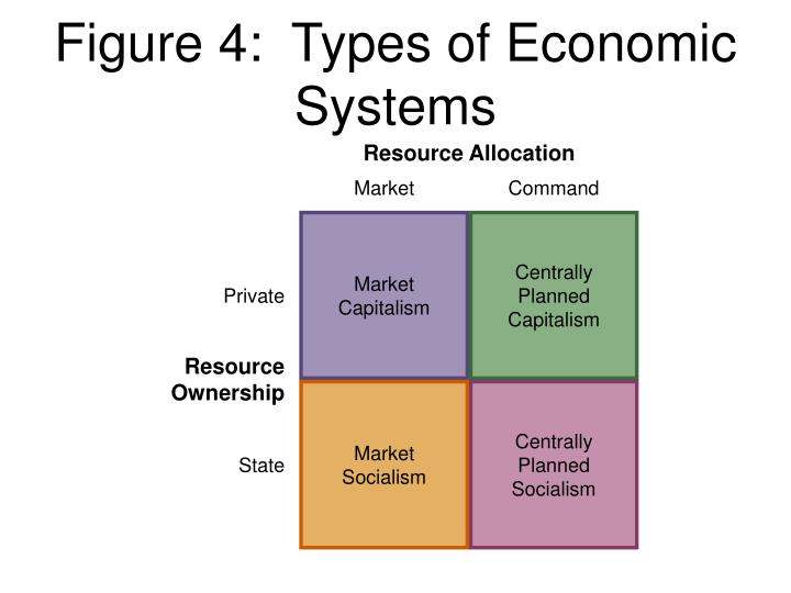 how economic systems attempt to allocate resources effectively economics essay The economic problem - sometimes called basic or central economic problem - asserts that an economy's finite resources are insufficient to satisfy all human wants and needs.