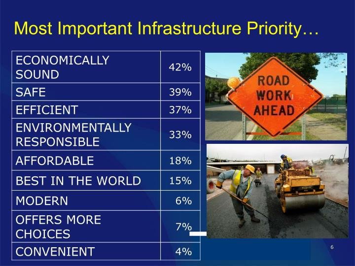 Most Important Infrastructure Priority…