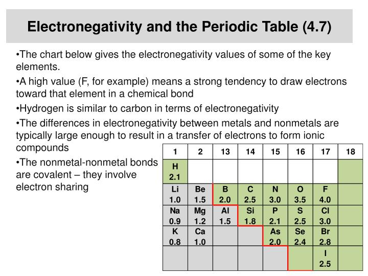 Electronegativity and the Periodic Table (4.7)