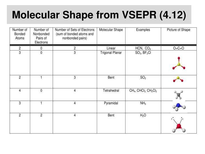 Molecular Shape from VSEPR (4.12)