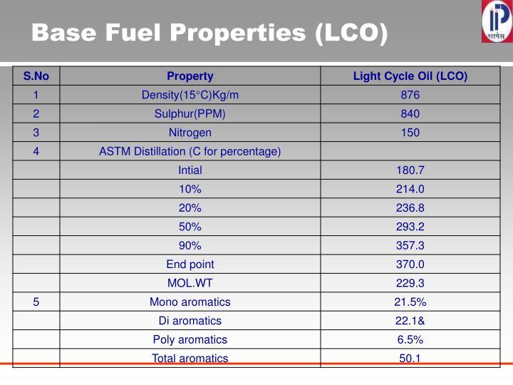 Base Fuel Properties (LCO)