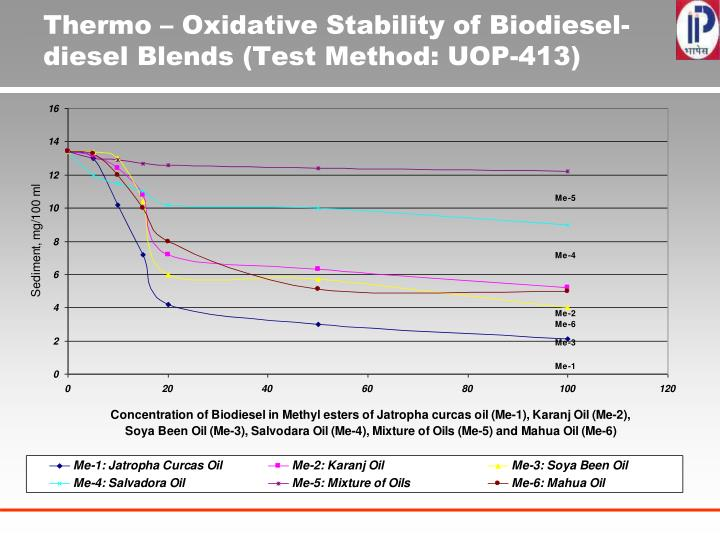 Thermo – Oxidative Stability of Biodiesel-diesel Blends (Test Method: UOP-413)