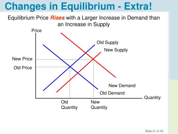 Changes in Equilibrium - Extra!