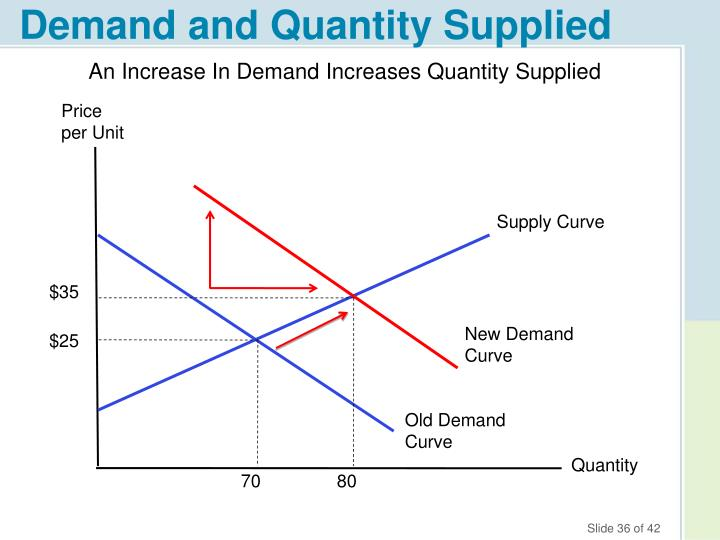 Demand and Quantity Supplied