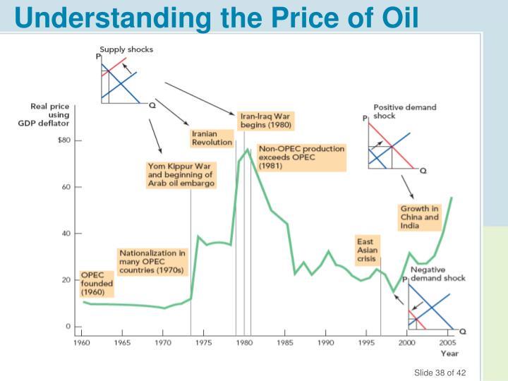 Understanding the Price of Oil