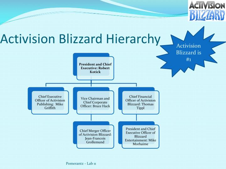 PPT - Activision Blizzard, Inc (ATVI) PowerPoint ...