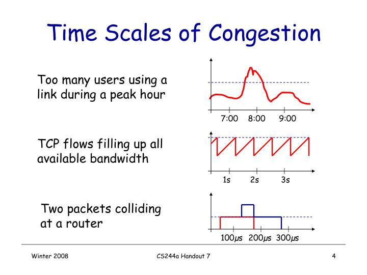 Time Scales of Congestion