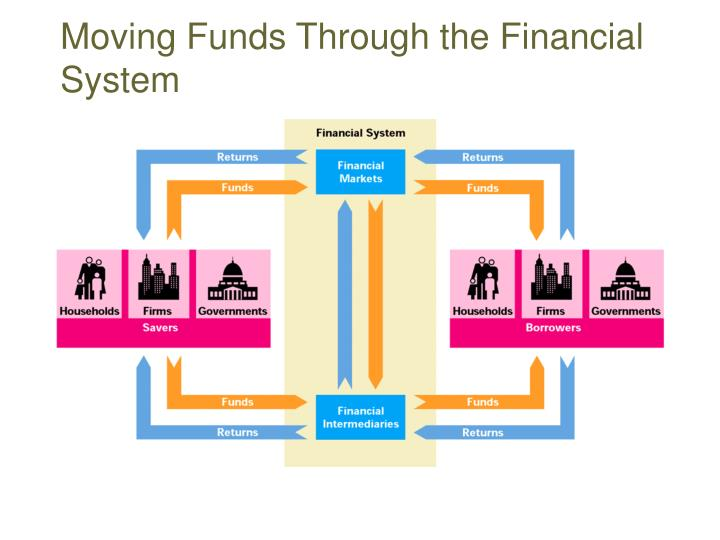 Moving funds through the financial system