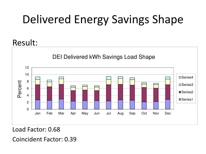 Delivered Energy Savings Shape