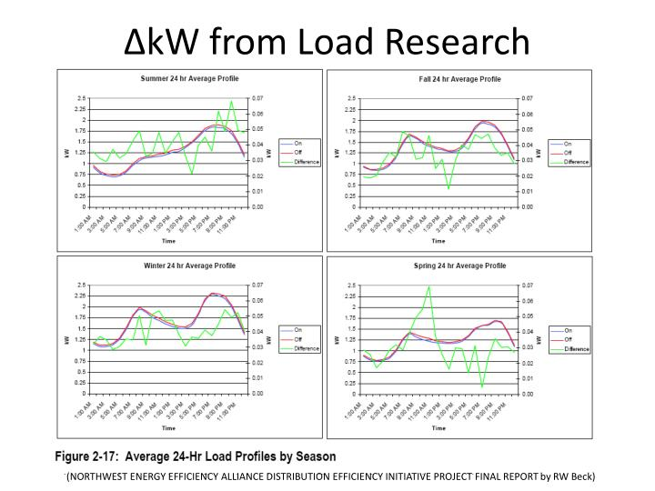 ∆kW from Load Research